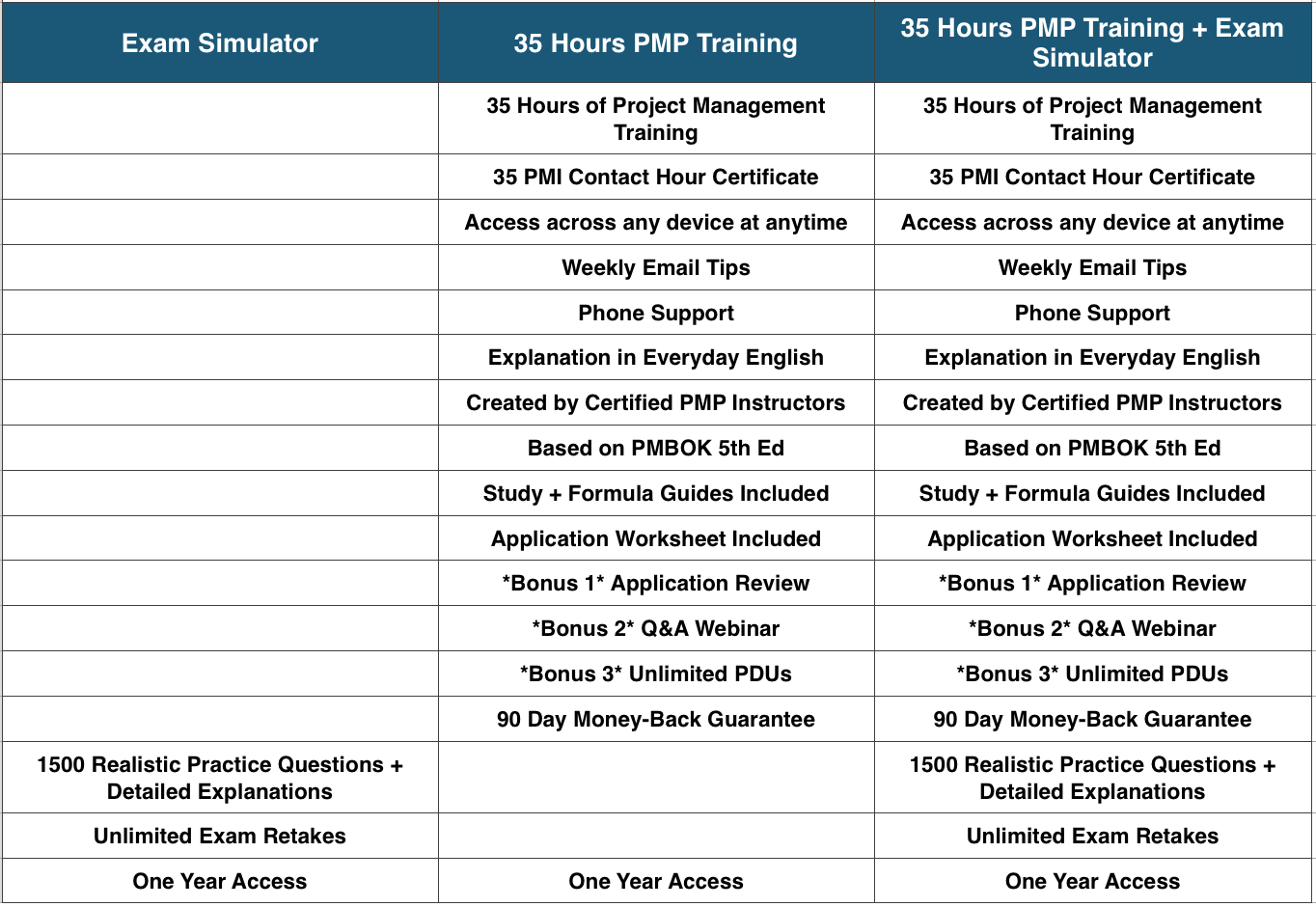 PMP Course Pricing Sheet