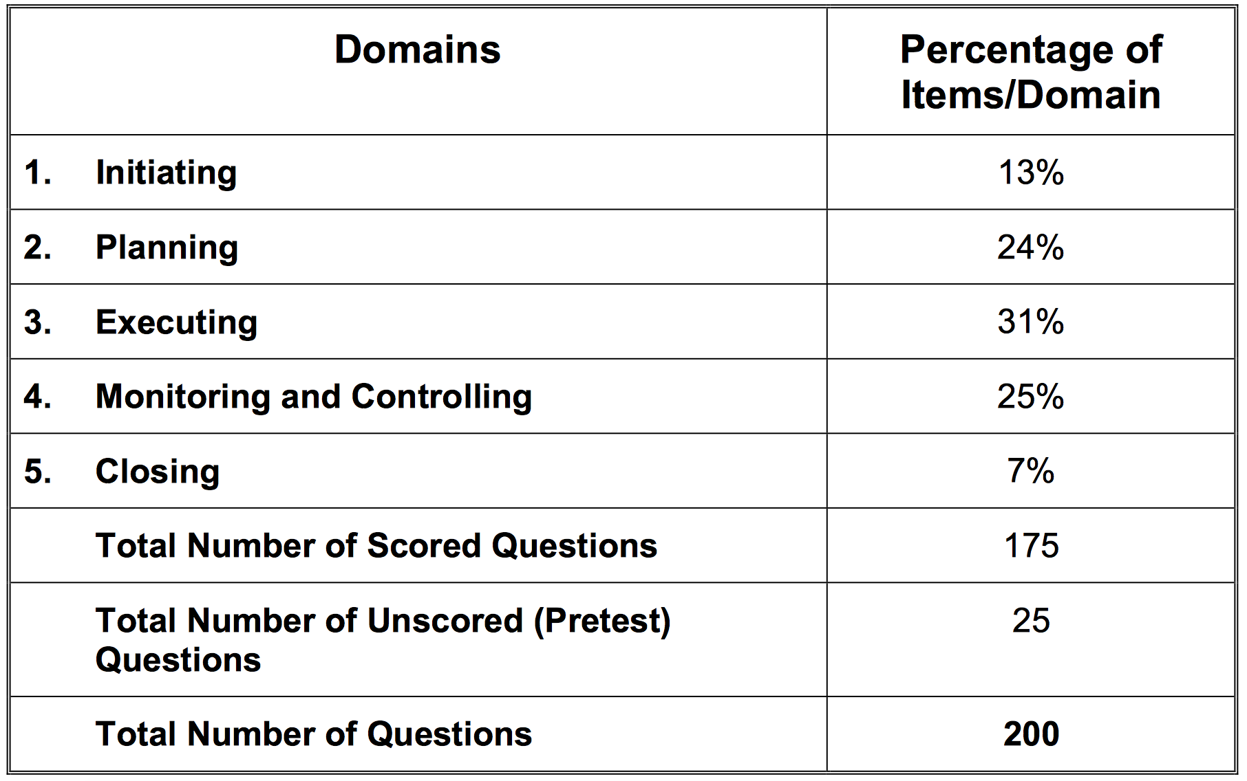 pmp exam breakdown by process groups
