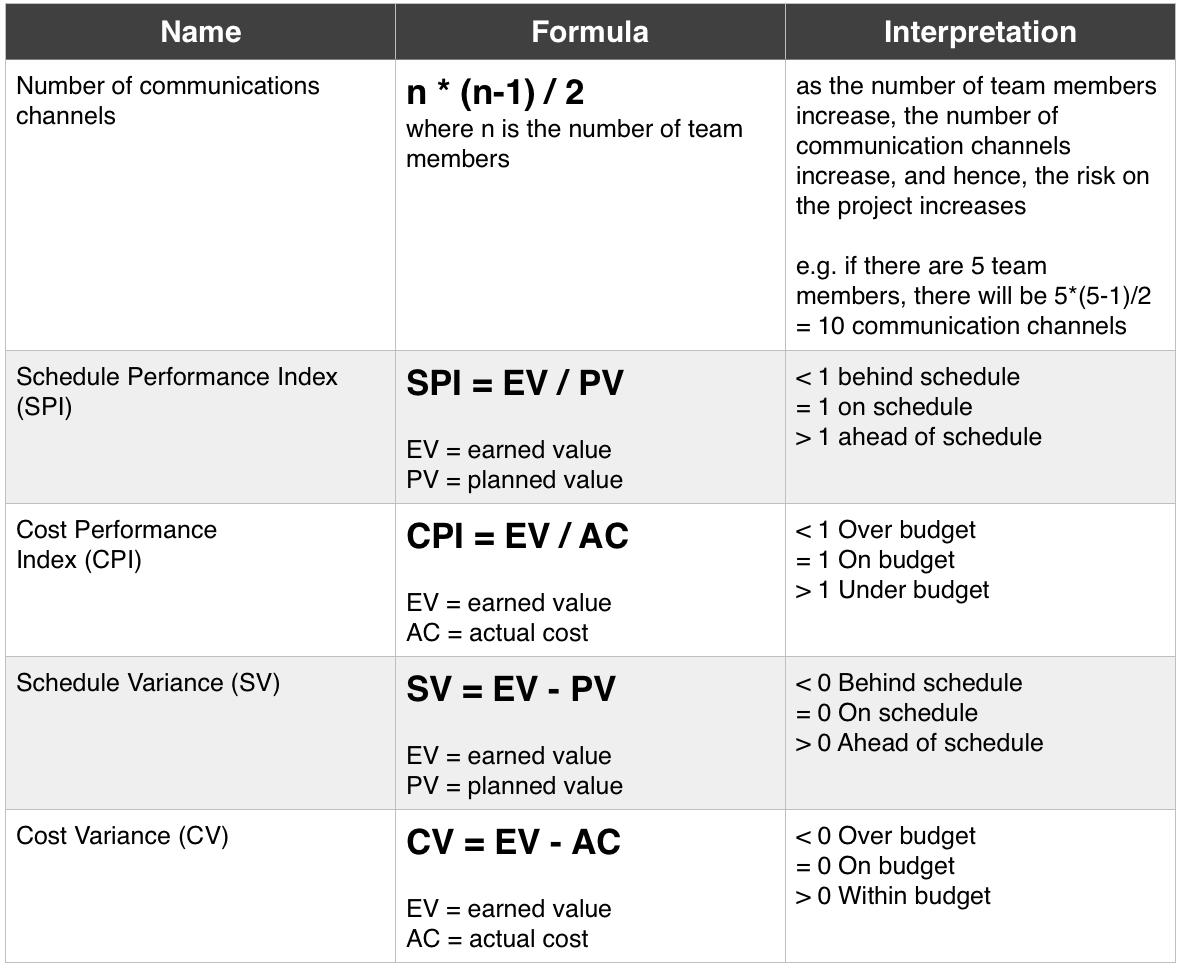 pmp formulas part 1