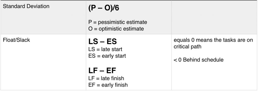 pmp formulas part 3