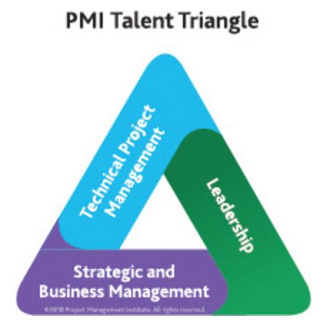 PMI Talent Triangle