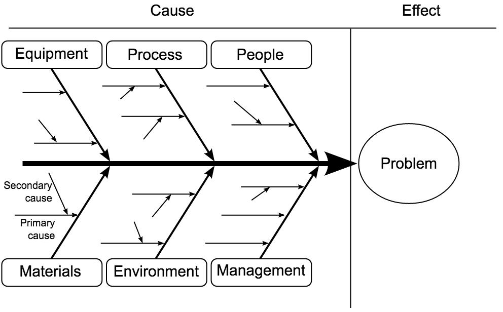 fishbone diagram or ishikawa diagram
