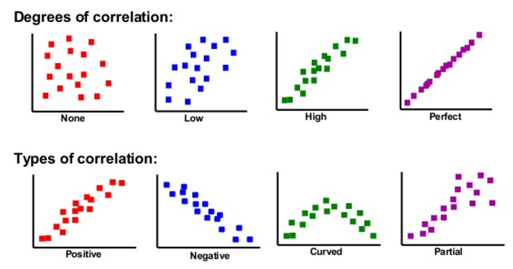 types of scatter diagrams