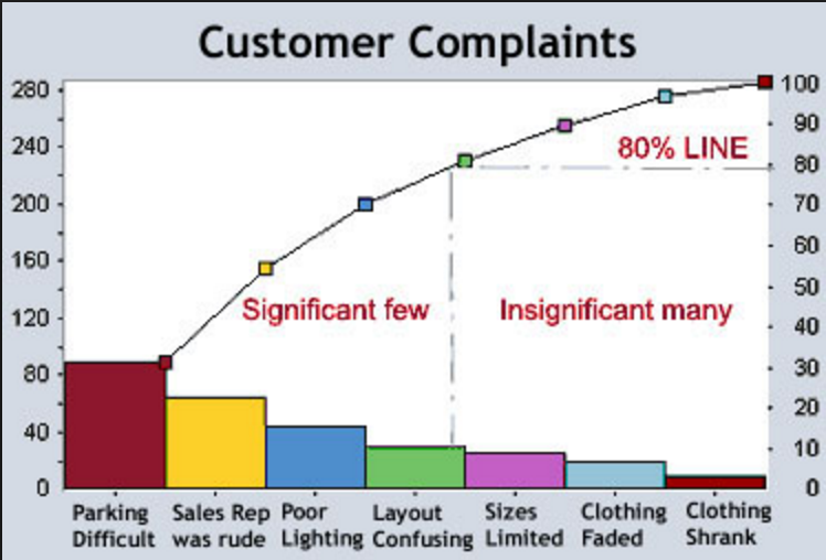 tools techniques pareto charts Pareto quality, service improvement and redesign tools: pareto what is it  pareto analysis is a simple technique that helps you to focus efforts on the.
