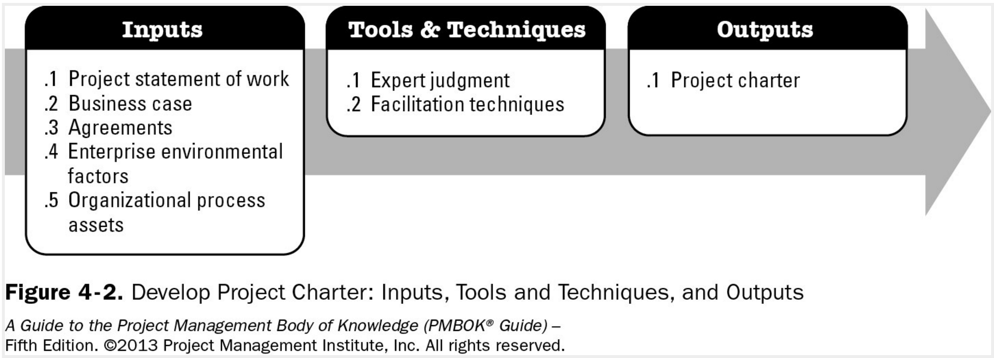 develop project charter process ITTO