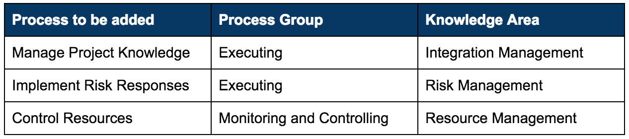 new processes added to PMBOK 6th edition