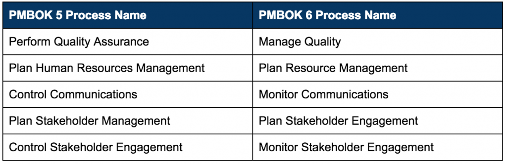 processes that change names from PMBOK 5 to PMBOK 6th edition