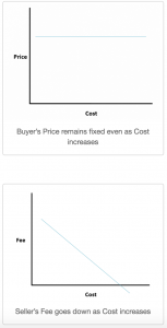 procurement contract type buyer and seller price