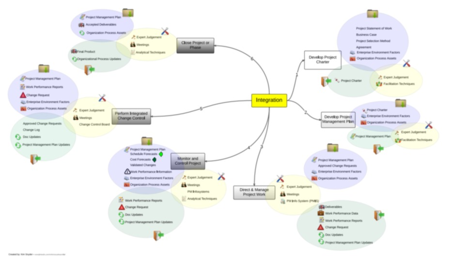 itto mind map