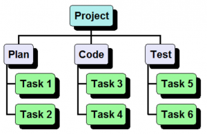 WBS (work breakdown structure) example
