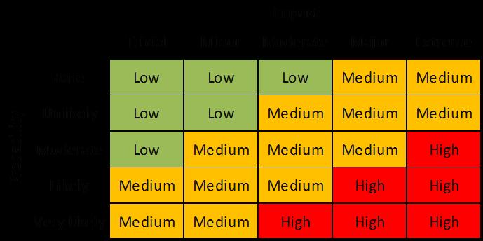 Probability and Impact Matrix Example