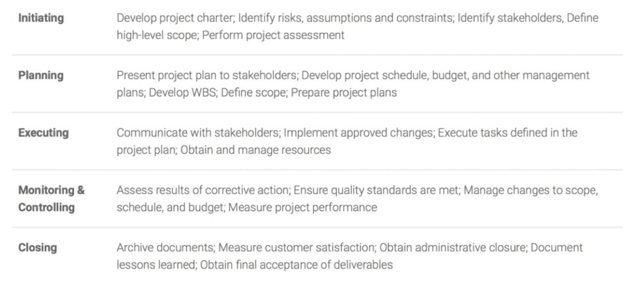 5 process group terminologies pmp