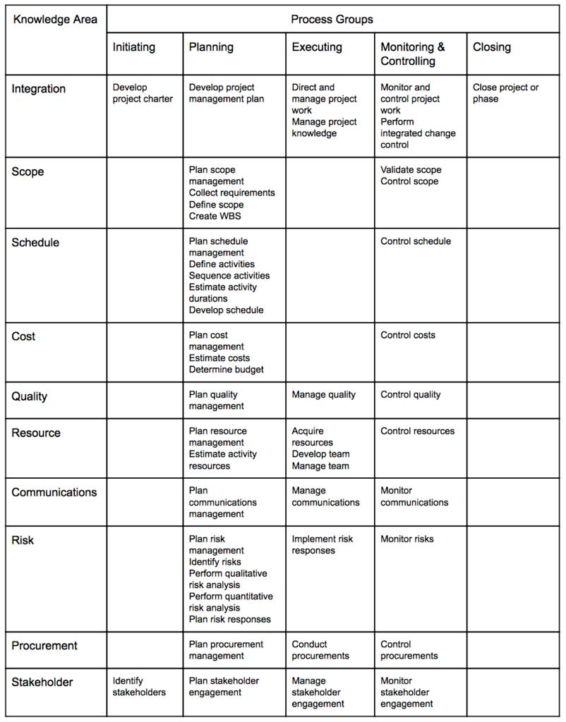 49 process chart pmbok 6th edition