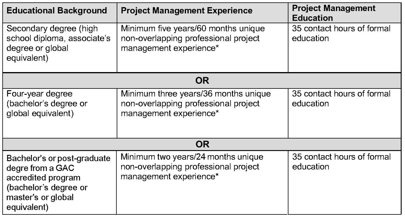 pmp application criteria